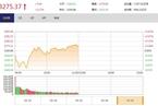 今日午盘:周期、地产股继续下跌 创业板反弹涨近2%