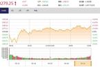 今日收盘:金融股尾盘走强 沪指小幅收涨0.29%