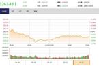 今日收盘:白马股全天低迷 沪指震荡收跌0.53%