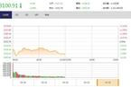 今日午盘:金融、钢铁股领跌 沪指盘中失守3100点