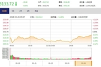 今日收盘:国产软件、军工股涌现涨停 创业板反弹涨逾3%