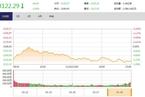 今日收盘:白马股遭遇重创 沪指缩量下跌1.40%