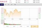 今日午盘:金融地产领跌 创业板反弹涨1.79%