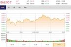 今日收盘:资金重回成长股 创业板指周涨10%