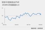 财新PMI分析|制造业景气回落 走弱迹象初显