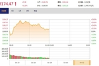 今日午盘:权重股冲高回落 沪指震荡上涨0.18%