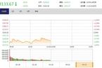 今日午盘:贸易、猪肉概念股走强 沪指弱势震荡跌0.93%