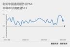 3月财新中国服务业PMI降至52.3 为四个月来最低