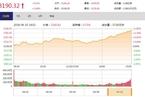 今日收盘:金融周期股集体反弹 上证50涨逾2%