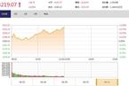 今日午盘:银行地产领涨 沪指继续反弹涨0.90%