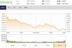今日收盘:科技类股逆势活跃 沪指高开低走跌0.66%