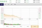 今日午盘:海南板块逆势掀涨停潮 沪指跳水跌1.50%