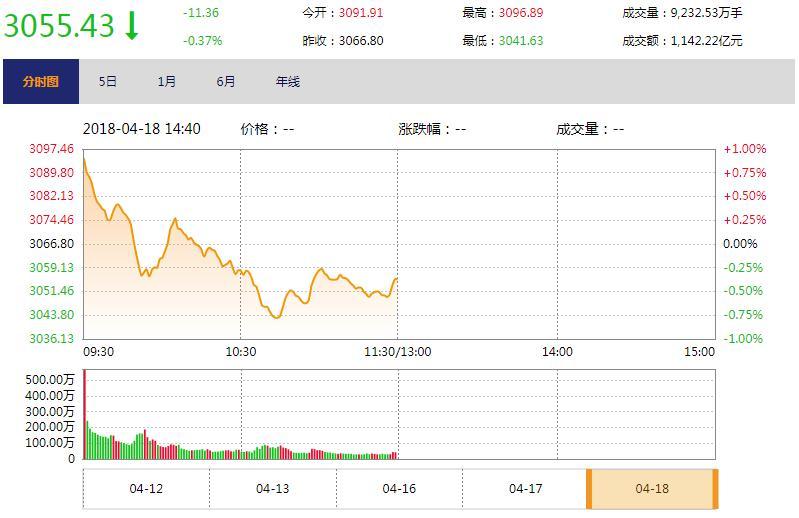 今日午盘:芯片概念逆市走强 沪指高开低走跌0.37%