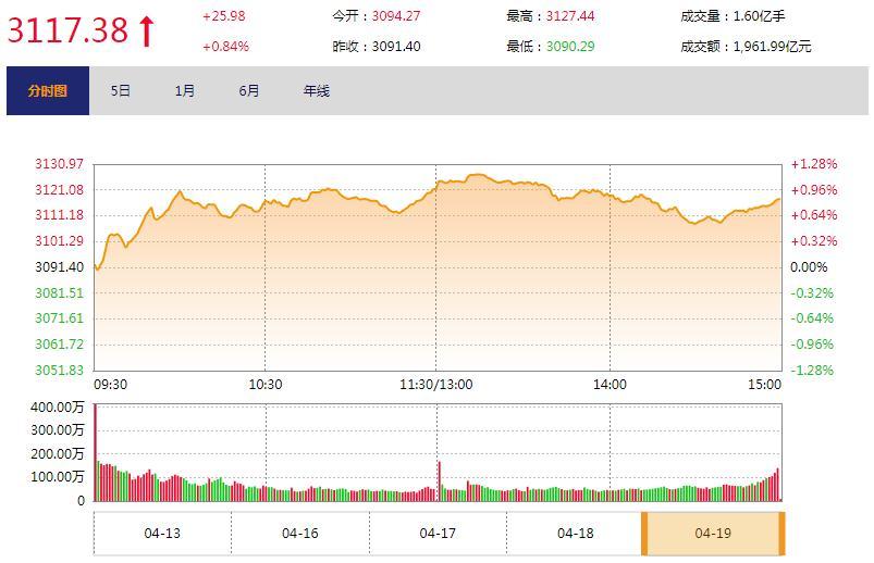 今日收盘:消费、周期股联手拉升 沪指反弹结束五连阴