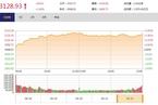 今日收盘:计算机板块涌现涨停潮 创业板指大涨逾3%