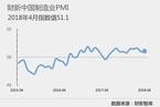 4月财新中国制造业PMI微升0.1个百分点至51.1
