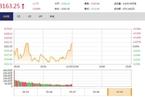 今日午盘:石油板块走高 沪指翻红微涨0.06%