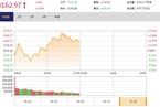 今日午盘:油气股领涨 沪指拉升翻红涨0.28%