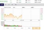 今日午盘:科技类股领跌 创业板震荡跳水跌1.01%