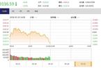 今日午盘:基建板块走低 沪指震荡下跌0.59%