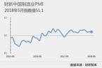 5月财新中国制造业PMI录得51.1 与上月持平