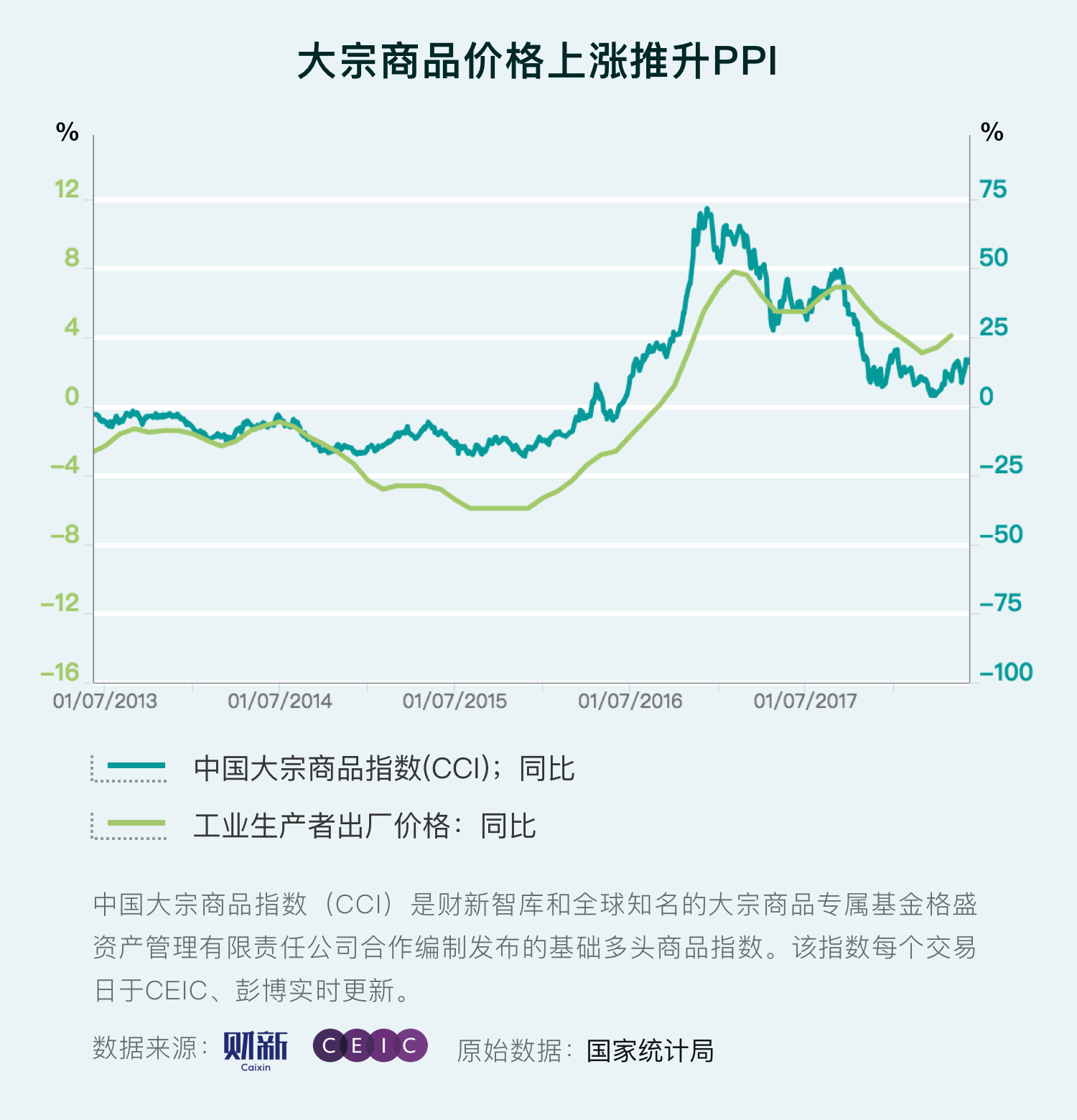 大宗商品价格上涨推升PPI