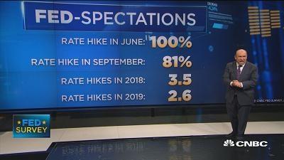 CNBC调查:美联储9月加息概率大