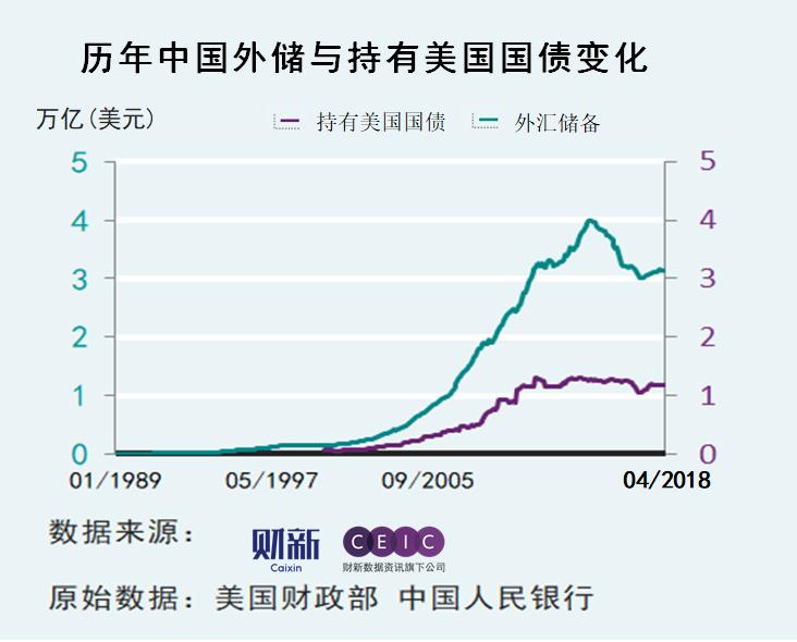 根据美国财政部周五公布的数据,4月份中国对美国国债的持有量下降58亿
