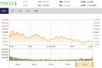 今日收盘:次新股现跌停潮 沪指午后再跳水跌1.00%