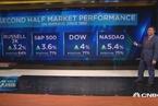 美股下半年怎么走?从历史数据中找答案