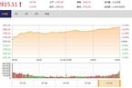 今日收盘:逾八成个股上涨 沪指重返2800点收涨2.47%