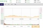 今日收盘:科技类股领跌 沪指失守2800点跌1.76%