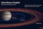 """天文学家新发现十颗木星卫星 有一颗古怪""""逆行"""""""