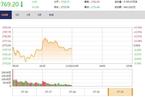 今日午盘:A+H股地产股集体走弱 沪指欲振乏力跌0.12%
