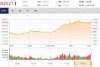 今日收盘:金融股午后暴力拉抬4% 大盘逆转颓势大涨2.05%