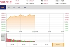 今日午盘:基建股掀涨停潮 沪指盘中重返2900点