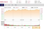 今日收盘:宽松信号刺激基建股大涨 沪指三连阳涨1.61%