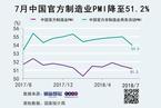 7月统计局制造业PMI录得51.2 回落0.3个百分点