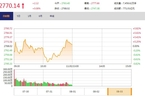 今日午盘:周期、农业股拉升 沪指翻红上涨0.08%