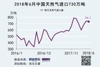 中国对美LNG加征关税影响年进口量或达300万吨