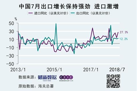 7月出口同比增长12.2% 对美出口波动不大