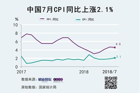7月CPI同比增长2.1% 二季度以来最高