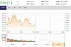 今日午盘:A+H股地产股大涨 沪指2800点关口得而复失
