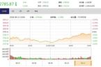 今日收盘:创业板指数深V拉升上涨 沪指跌幅收窄至0.34%