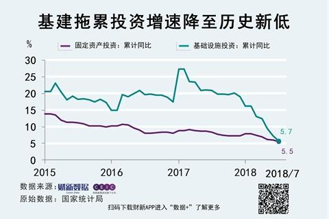 1-7月投资同比增长5.5%  基建投资成最大拖累