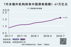 外资持续抄底 今年累计持债量增40%