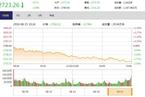 今日收盘:基建股护盘乏力 沪指跳水大跌2.08%