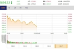 今日午盘:金融股护盘乏力 沪指高开低走跌0.39%