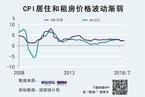 房租大涨VS CPI居住价格稳定 反差来自何处?