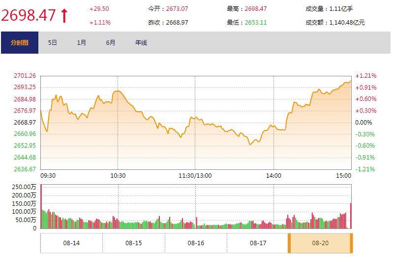 """今日收盘:科技类股尾盘拉涨 沪指""""V型""""反弹涨1.11%"""